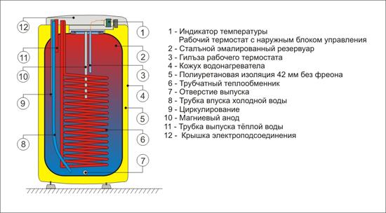 Внутреннее устройство Drazice OKC NTR/HV