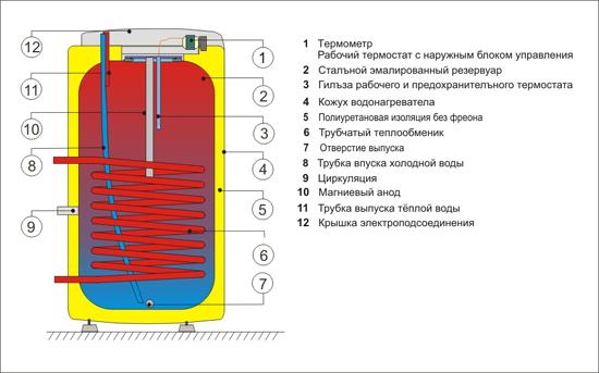 Внутреннее устройство Drazice OKC 100 - 160 NTR