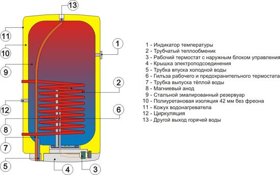 Внутреннее устройство Drazice OKC NTR/Z