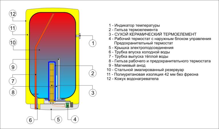 Внутреннее устройство Drazice OKCE