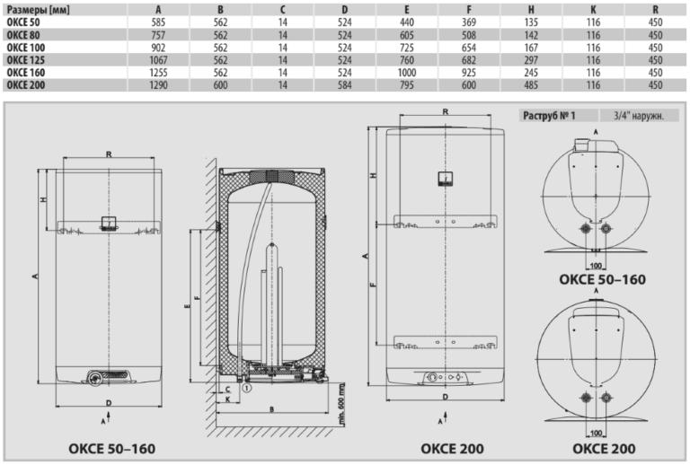 Размеры электрического бойлера Drazice OKCE
